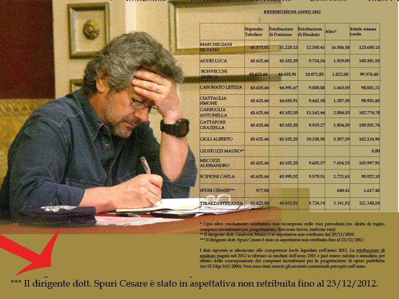 stipendi provincia spuri