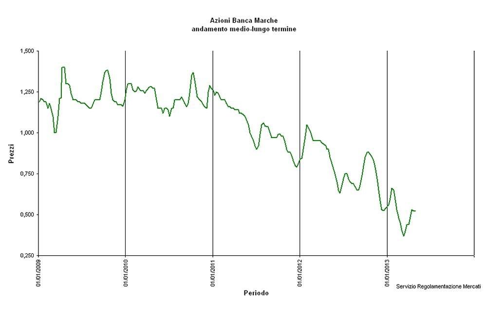 Andamento del valore delle azioni di Bdm negli ultimi 5 anni. Fonte: Banca delle Marche