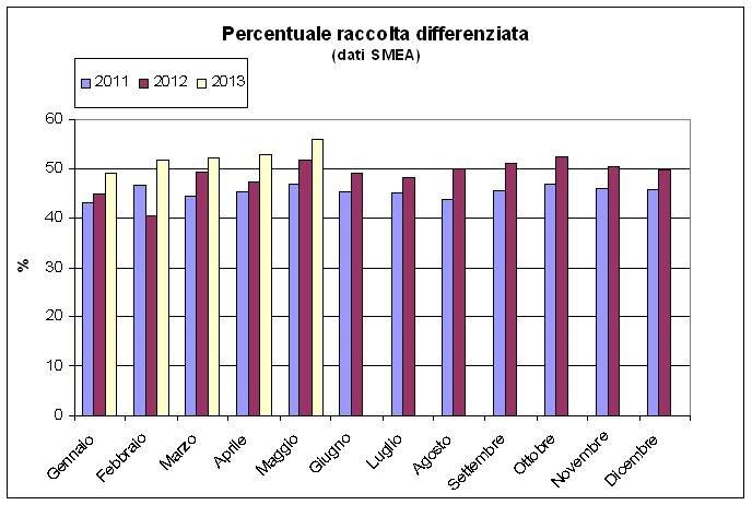Percentuale per singolo mese della raccolta differenziata a Macerata. Anni dal 2011 al 2013, dati Smea.