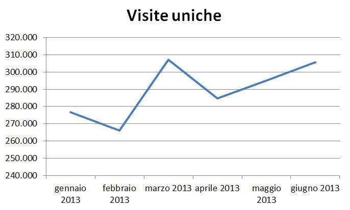 grafico_uniche