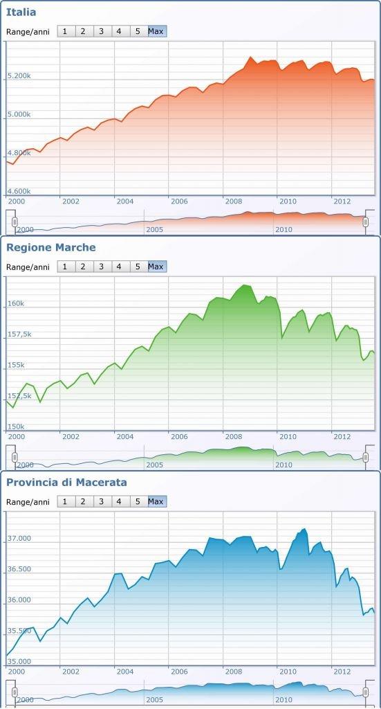 Andamento del numero delle imprese attive in Italia, nelle Marche e in Provincia di Macerata (Fonte: Camera di Commercio)