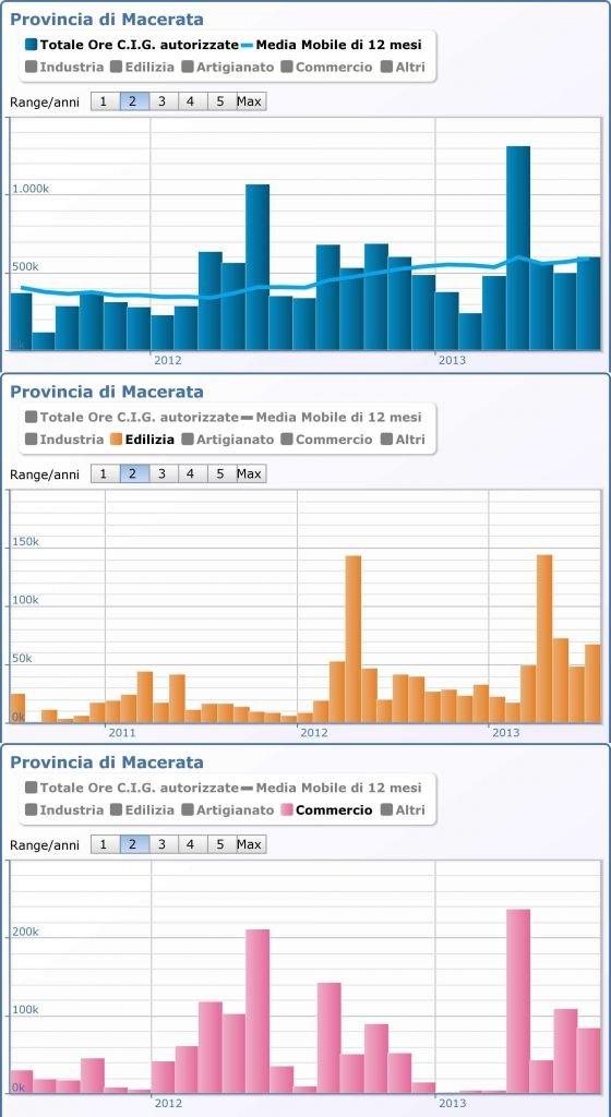 Andamento della Cassa Integrazione in Provincia di Macerata: nel complesso, nell'edilizia e nel commercio (Fonte: Camera di Commercio)