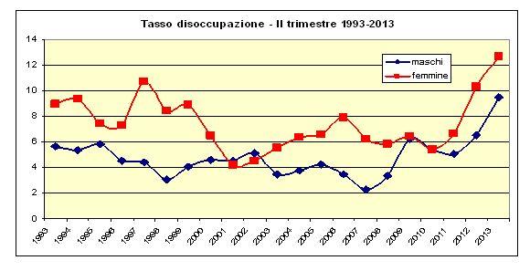 disoccuppazione II 2013 2