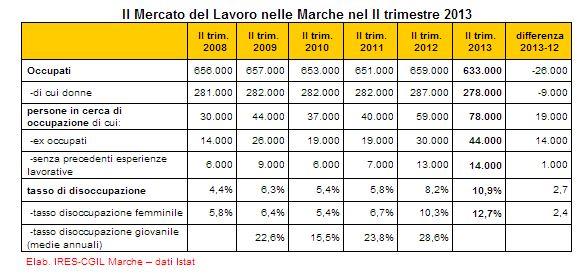 disoccuppazione II 2013