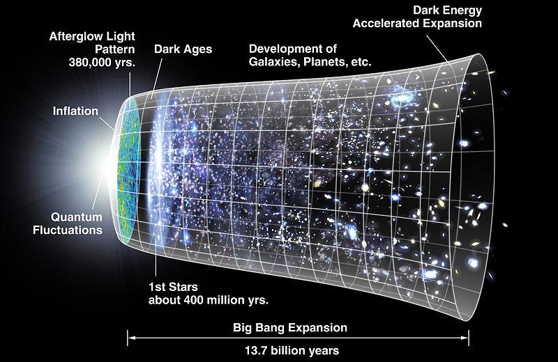 L'evoluzione dell'universo. Nei laboratori di Camerino si studia anche la fisica di 13.7 miliardi di anni fa