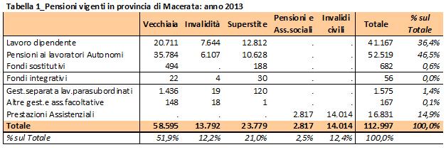 tabella pensioni 1
