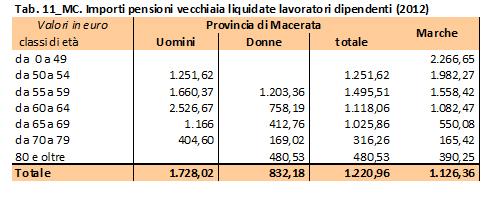 tabella pensioni 11