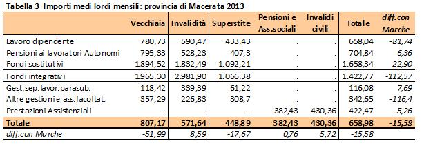 tabella pensioni 3