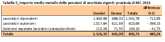 tabella pensioni 5