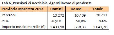 tabella pensioni 6
