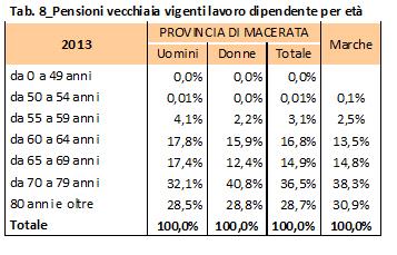 tabella pensioni 8