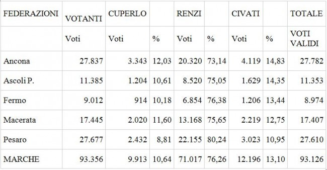 tabella voto pd
