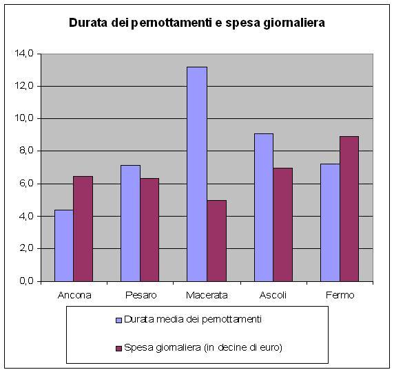 La durata media dei pernottamenti e la spesa giornaliera degli stranieri nelle cinque provincie (elaborazione Cm su dati Banca d'Italia)