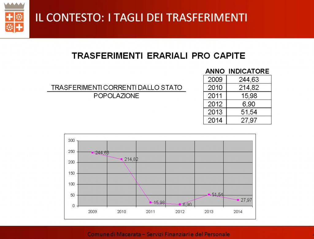 I trasferimenti pro-capite dello stato ai cittadini di Macerata