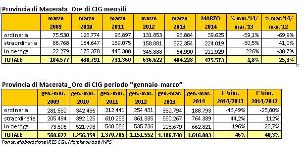Ore di Cig autorizzate in provincia di Macerata (Fonte: Ires-Cgil su dati Inps)
