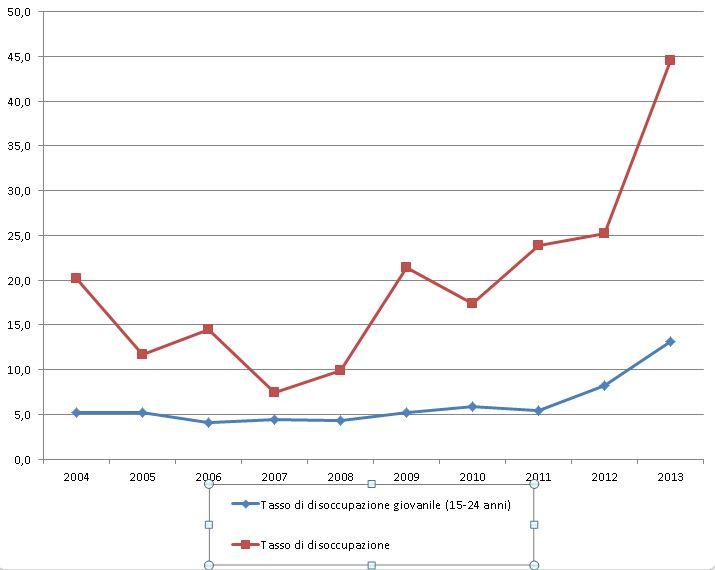 Andamento in provincia di Macerata del tasso di disoccupazione (elaborazione Cm su dati Istat)