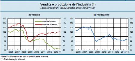 Andamento della produzione nel 2013