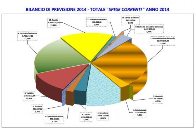 Il grafico che mostra le spese correnti del 2014