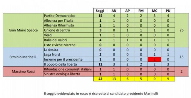 La ripartizione dei seggi dopo le elezioni 2010