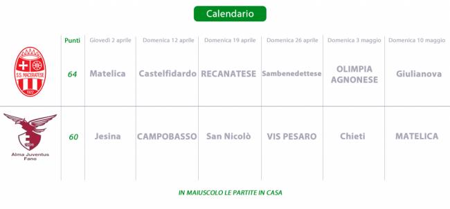 Il calendario delle prossime partite