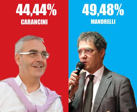 Carancini_Mandrelli