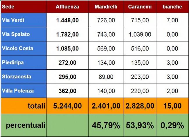 risultati_ballottaggio