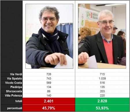 risultati_ballottaggio_foto