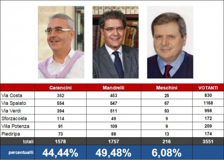 risultati_primarie_pd_macerata