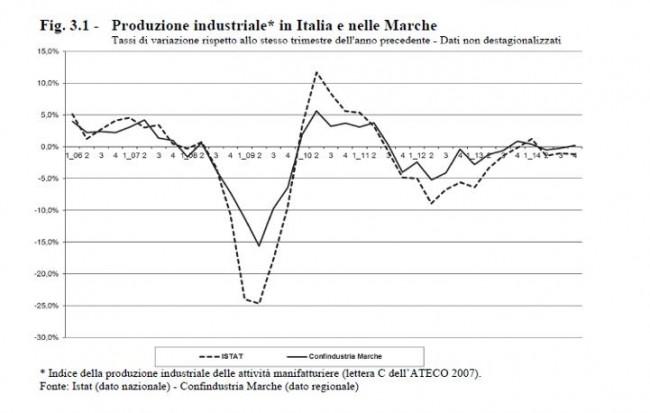 La variazione percentuale del prodotto industriale marchigiano (Fonte: Confindustria Marche)