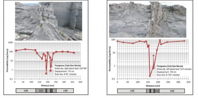 Misure di permeabilità effettuate sul terreno in rocce serbatoio