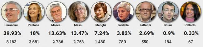 totale scrutinii comunali macerata 2105