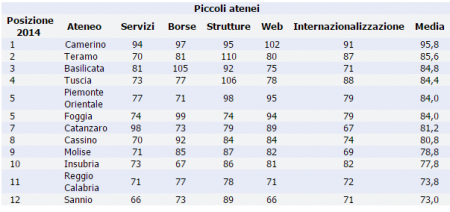 Classifica Censis 2015