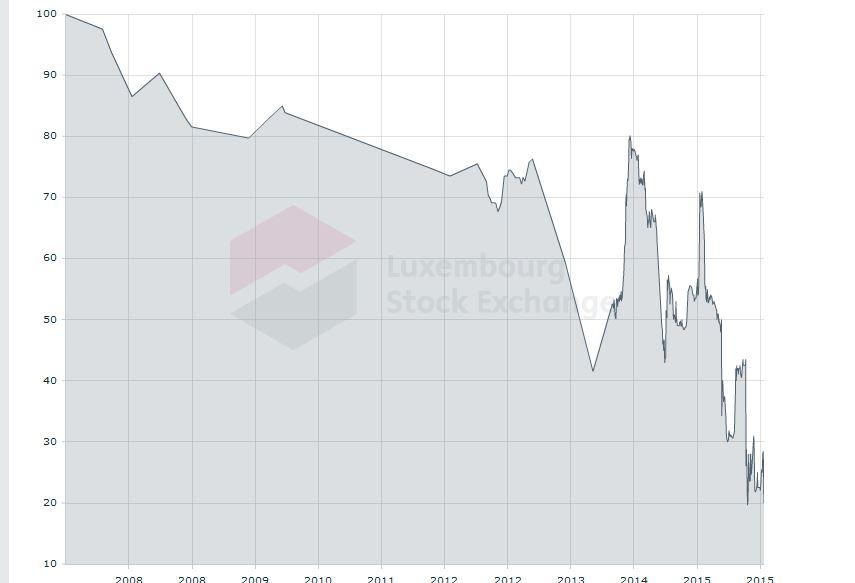 L' andamento delle obbligazioni subordinate Banca Marche con scadenza 2017 prima della sospensione del titolo