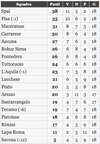 La classifica del girone B del campionato di Lega Pro