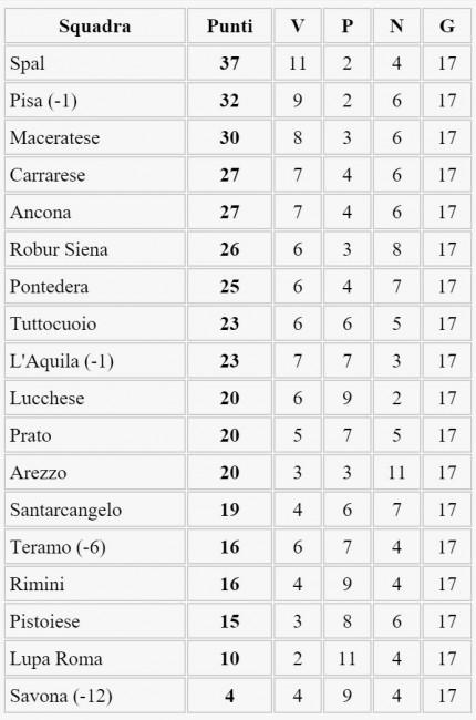 La classifica del campionato di Lega Pro girone B