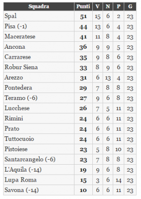 Classifica Lega Pro
