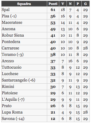 La classifica del girone B di Lega Pro