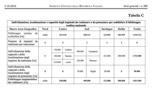 La tabella pubblicata nella Gazzetta ufficiale mostra come gli inceneritori previsti nel centro Italia saranno costruiti nelle Marche, in Umbria e nel Lazio