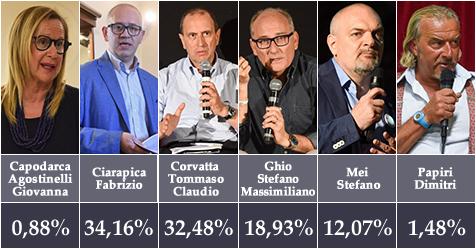 civitanova_elezione_sindaco_definitivo