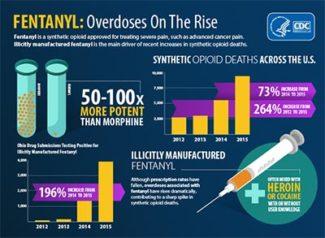 CDC-Fentanyl-overdoses-rise-400w-325x238