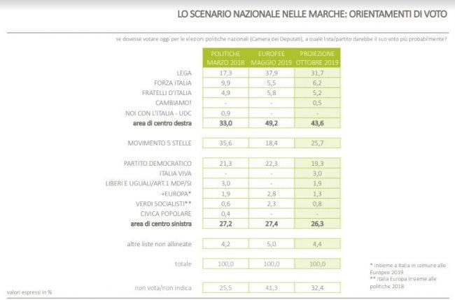 sondaggio_marche