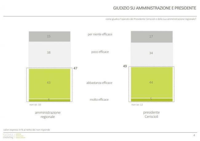 sondaggio_marche1-650x458