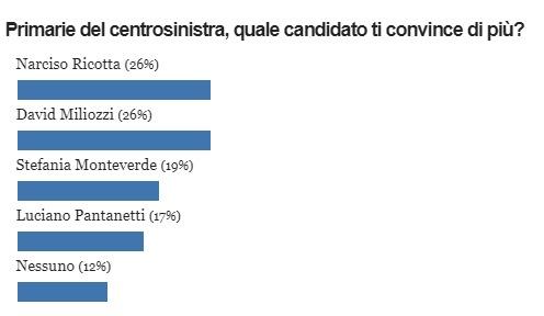 risultati-sondaggio