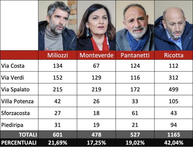 risultati_primarie_centrosinistra