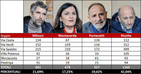 risultati_primarie_centrosinistra_fb