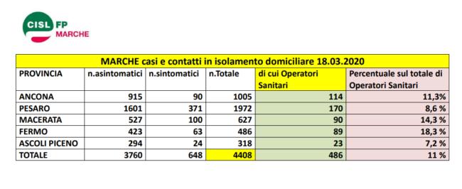 coronavirus-casi-marche-18-03-2020-650x266