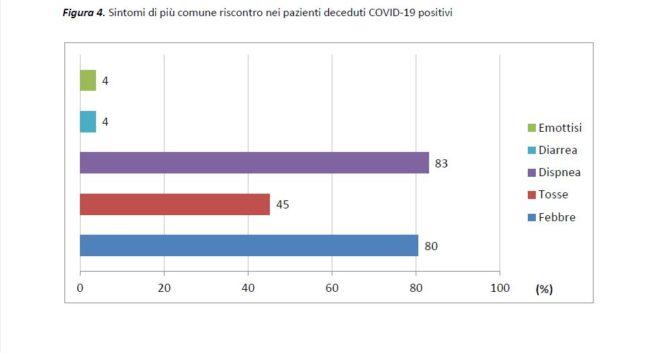 report-mortalità-coronavirus-iss