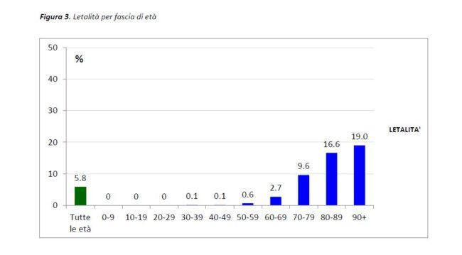 report-mortalità-coronavirus-iss1-650x359
