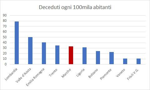 covid-grafico-morti-regioni