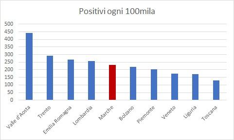 covid-grafico-positivi-regioni